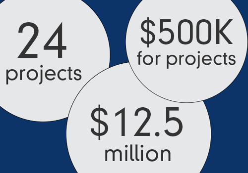 $10 Million investment, 23 projects, and $500,000 funded for projects